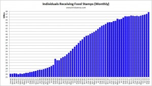 food stamps monthly us
