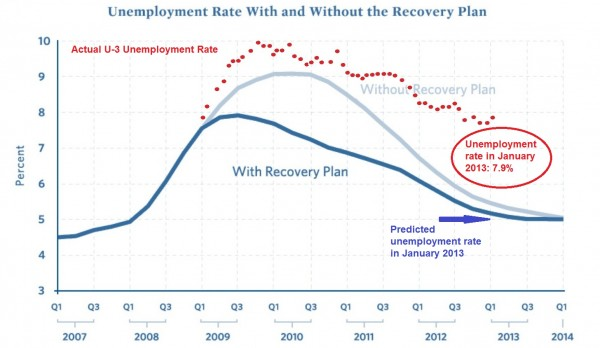 us unemployment jan 2013