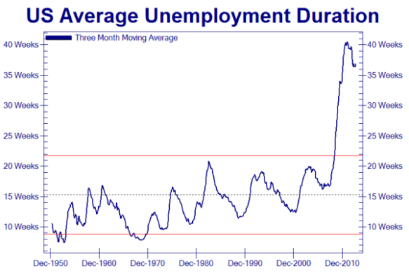 duration of unemployment - us average - 2013