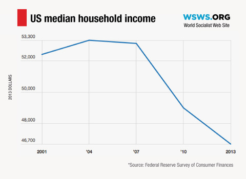 median income us