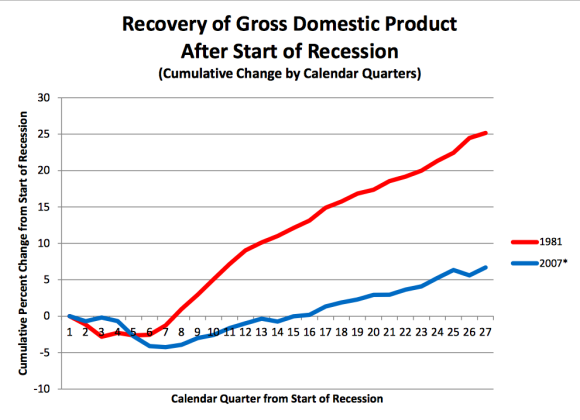 obama gdp recovery v 1981