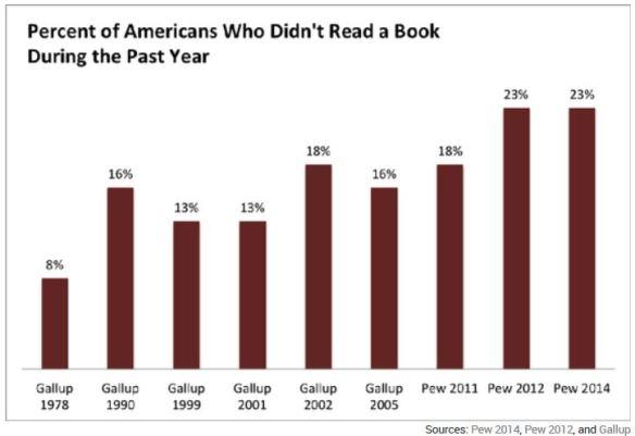 reading percentages