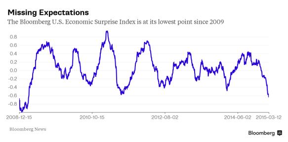 us surprise index march 2015