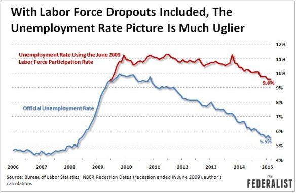 us unemployment march 2015 adj for participation rate