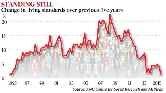 aust living standards fallen