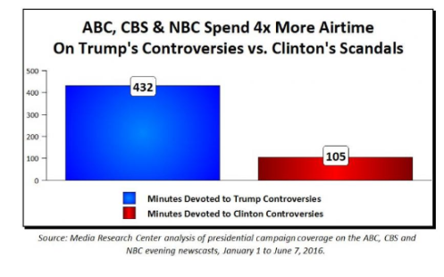 trump controversies and hillary scandals