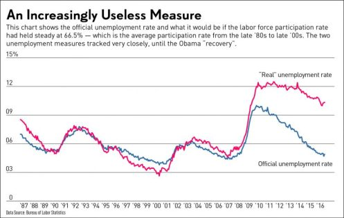 unemployment rate genuine
