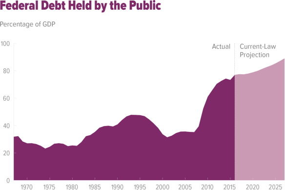 us fed debt